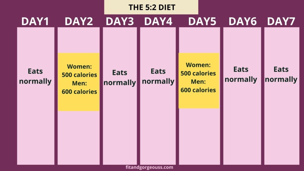 The 5:2 eating routine-6 Popular Ways to Do Intermittent Fasting